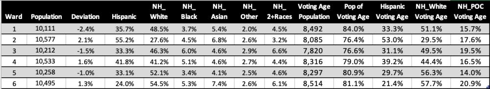 Hispanic Majority